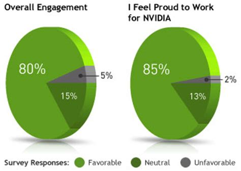 Employee engagement survey dissertations